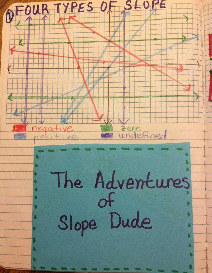139 best Pre-Algebra INB/Flipp images on Pinterest | Math teacher ...
