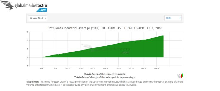 Access here to know how the Dow Jones Industrial Average is about to trend in Oct-2016