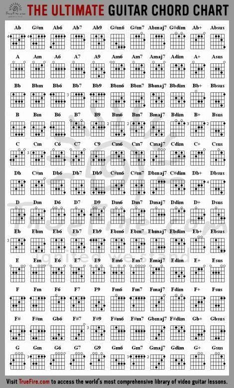 The always important guitar chord chart.
