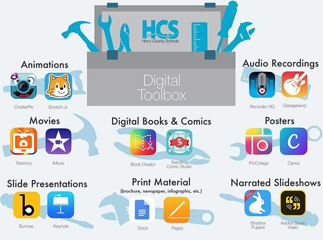 Building Your Digital Toolbox Try These Apps Hcspdl