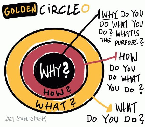 The Golden Circle of Goal Setting Illustration