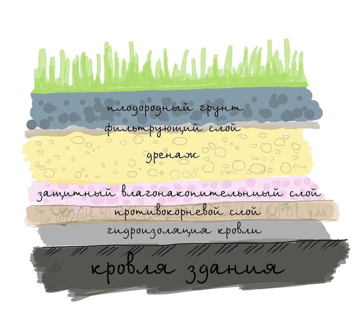 сад на крыше москва - Поиск в Google