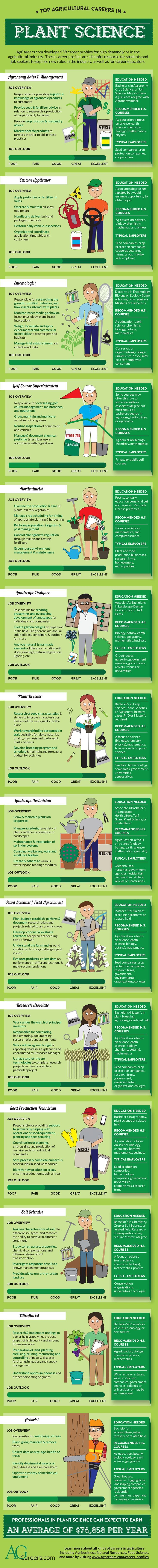 Top agricultural career in #PlantScience. Learn more on http://AgCareers.com: http://www.agcareers.com/career-profiles/