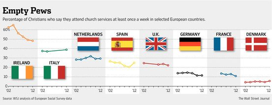 大量に売りに出される欧州の教会―信者の減少で - WSJ