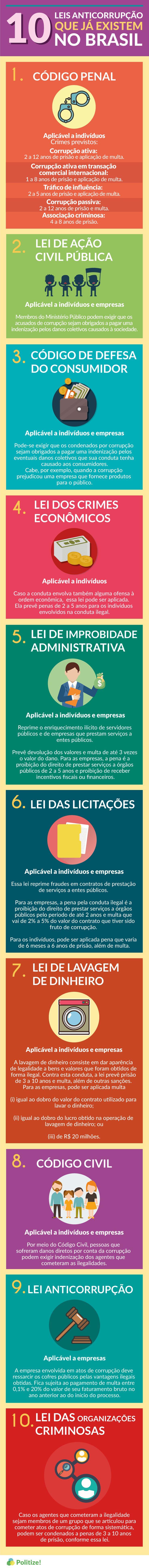 Leis contra a corrupção no Brasil não faltam. Veja 10 exemplos: