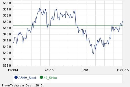 First Week of ARMH July 2016 Options Trading