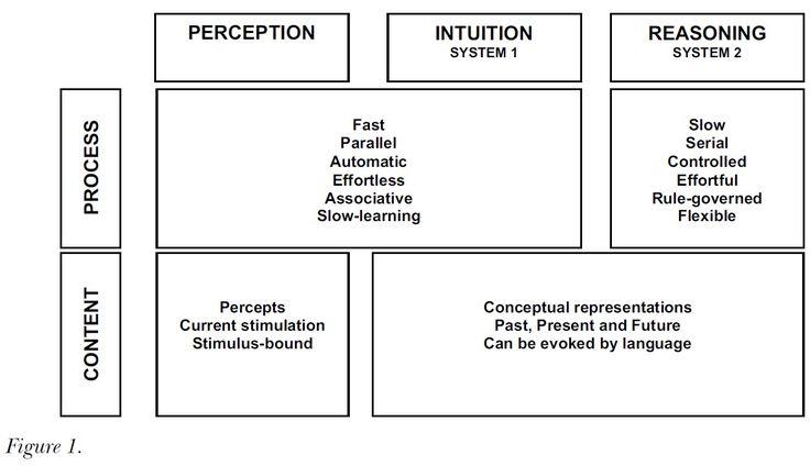 Daniel Kahneman Bounded Rationality