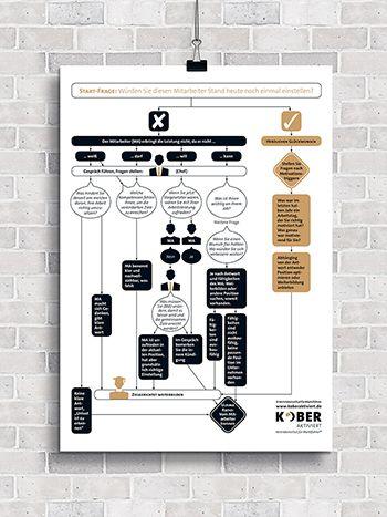 """Infografik  für Kober aktiviert - Vertriebsinstitut für Marktführer, """"Retten oder rausschmeißen – was mache ich bloß mit schlechten Vertrieblern…?"""""""