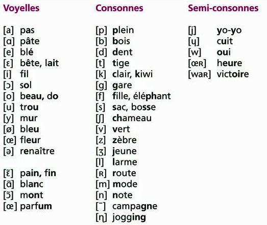 Bekannt Plus de 25 idées uniques dans la catégorie Alphabet phonétique sur  GK66