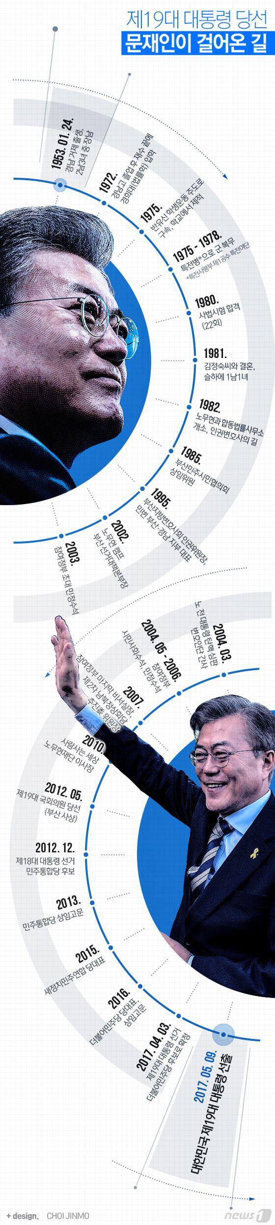 [그래픽뉴스]제19대 대통령 당선인 문재인이 걸어온 길  http://news1.kr/photos/details/?2532700  Designer, Jinmo Choi.  #inforgraphic #inforgraphics #design #graphic #graphics #인포그래픽 #뉴스1 #뉴스원 [© 뉴스1코리아(news1.kr), 무단 전재 및 재배포 금지]