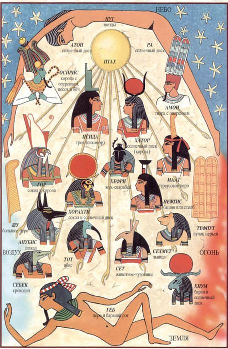 Egyptian gods.