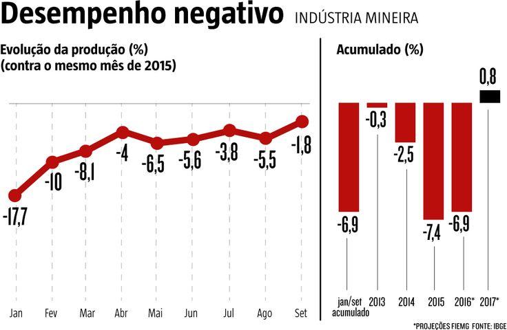 Atividade industrial mineira cai 6,9% de janeiro a setembro; Fabricação de veículos lidera retração. A comparação é com o mesmo período em relação a 2015. (09/11/2016) #Industria #Economia #IBGE #MG #MinasGerais #Infográfico #Infografia #HojeEmDia