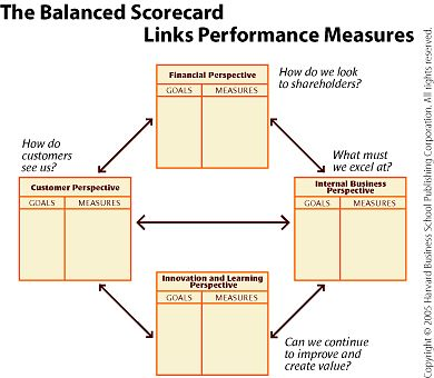 Article in HBR about the Balanced Scorecard from authors Kaplan and Norton (2005) - lecture week 3