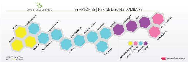 Liste des symptômes de la hernie discale lombaire.