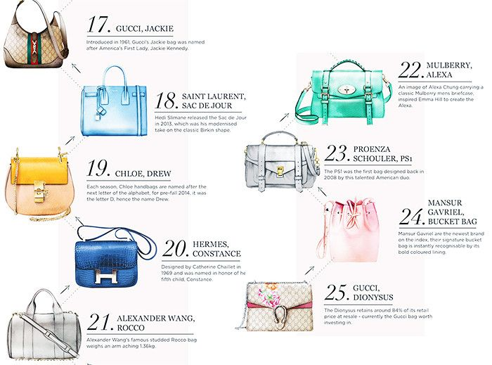 Calling It: These Are the 25 Most Popular Handbags in the World via @WhoWhatWearUK