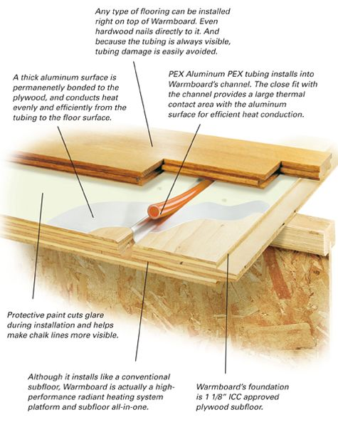 9 best products we love images on pinterest radiant for Warmboard cost