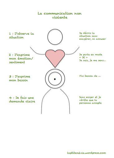 Communiquer avec bienveillance ( CNV et discipline positive )