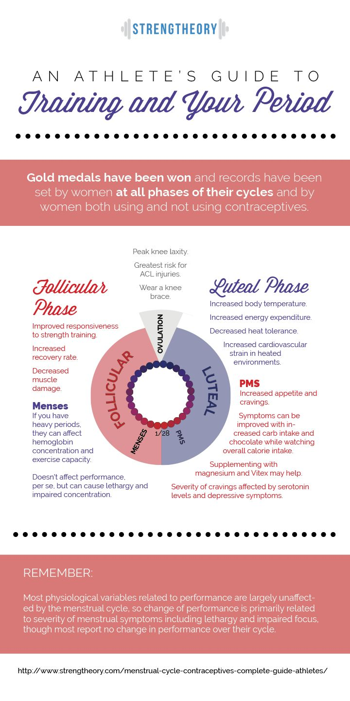 Graphic outlining phases of menstrual cycle and corresponding training advice.