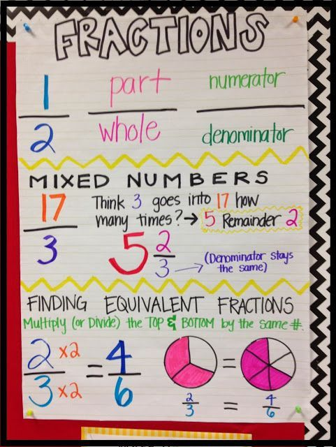 #Fractions Anchor Chart