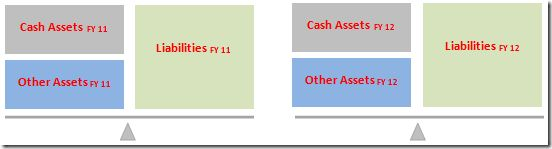 Creating Cash Flow Statement by Indirect Method – I