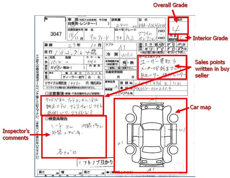 Japanese Car Auctions Overview   Integrity Exports
