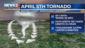 Why the tornado in Bedford County was so rare | WKRN News 2