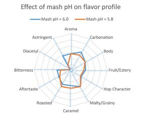 The Drunk Alchemist: Effect of mash pH on flavor profile