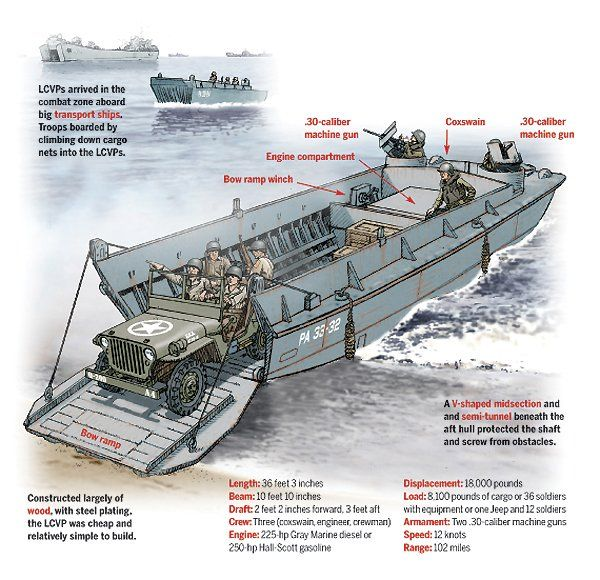 What Landing Craft Were Used In D Day
