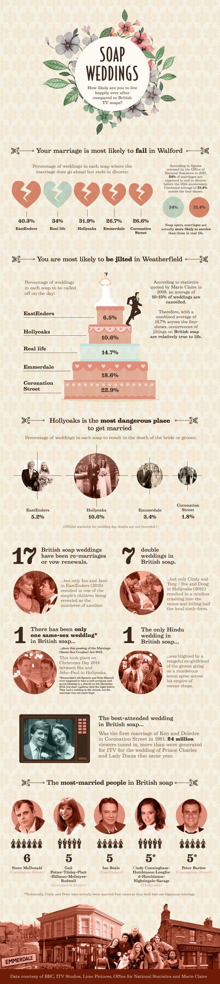 Infographic: Soap Weddings Tying the knot rarely goes smoothly in TV soaps, but how do weddings in EastEnders, Coronation Street, Hollyoaks and Emmerdale compare? And is real life any more hopeful?