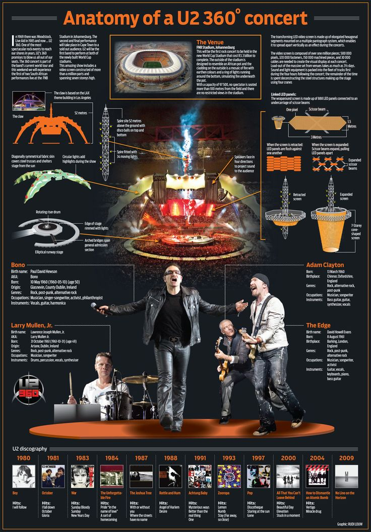 U2 360 Tour Infographic (Adam's expression is funny!)