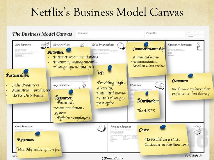 Netflix's Business Model Canvas                                                                                           ...