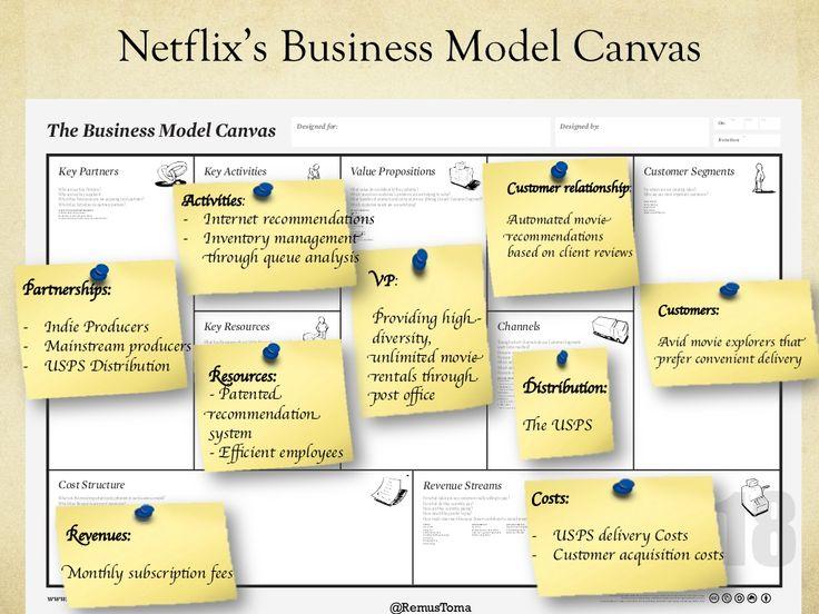 Netflix's Business Model Canvas                                                                                           ...