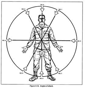 5-4 Angles of Attack « US Army Combatives