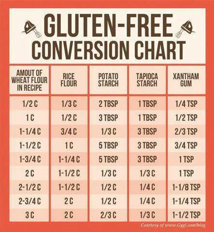 Gluten-Free Convertion Chart