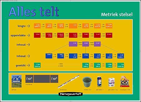 Het metriek stelsel voor groep 7-8