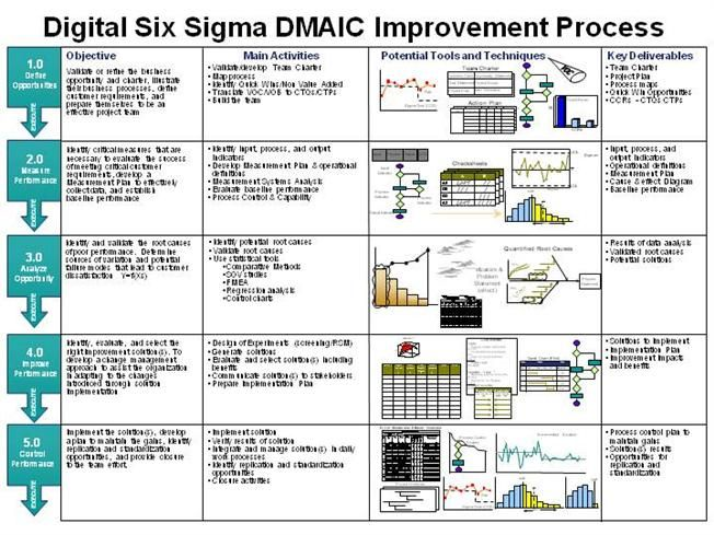 19 Best Images About Six Sigma On Pinterest Models Nice