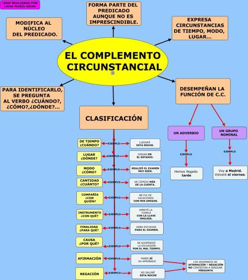 Unidad 11. El complemento circunstancial: Explicación + mapa conceptual + ejercicios