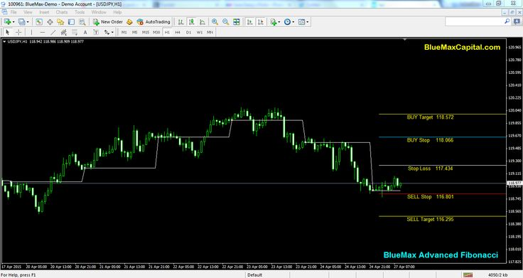 At present time USDJPY near to our advanced Fibonacci Sell Stop Line 116.801. So we expect here perfect Sell Trend. When the market reaches 116.801 we can conform once again our sell point.  Also today New York session time if USDJPY crossed our given sell Stop 116.801 means it will reach the sell Target point 116.295 sure. Here we recommend to maintaining the stop loss value 117.434 to avoid any huger losses suppose market taken reverse order means.