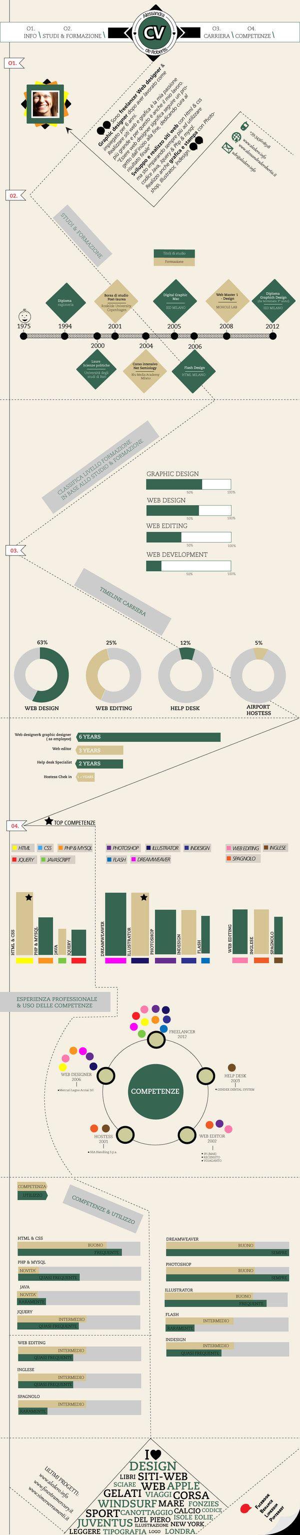 Infographic by Alessandra de Robertis, via Behance