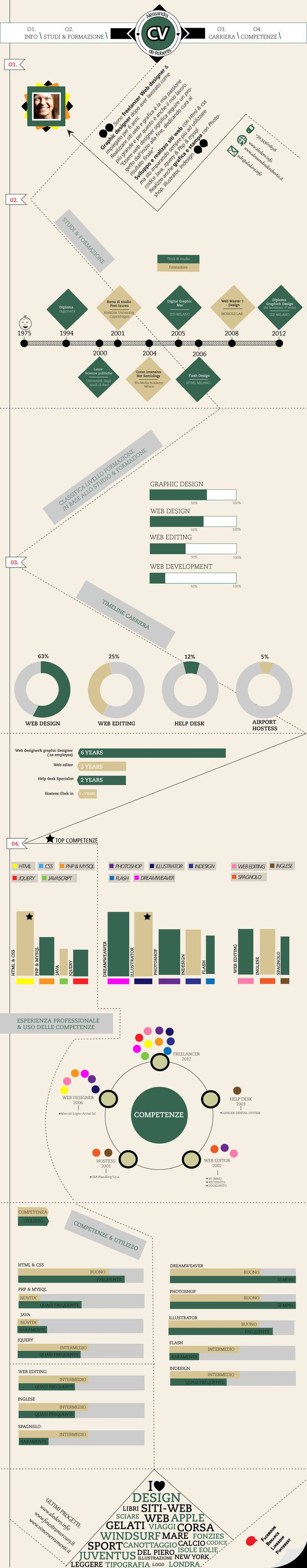Infographic by Alessandra de Robertis, via Behance
