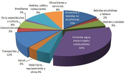 Gasto de los españoles, ¿cuánto y en qué? - Domestica tu Economía ...
