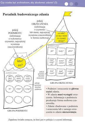 BUDOWA ZDANIA  Włącz Polskę- Polska-szkola.pl