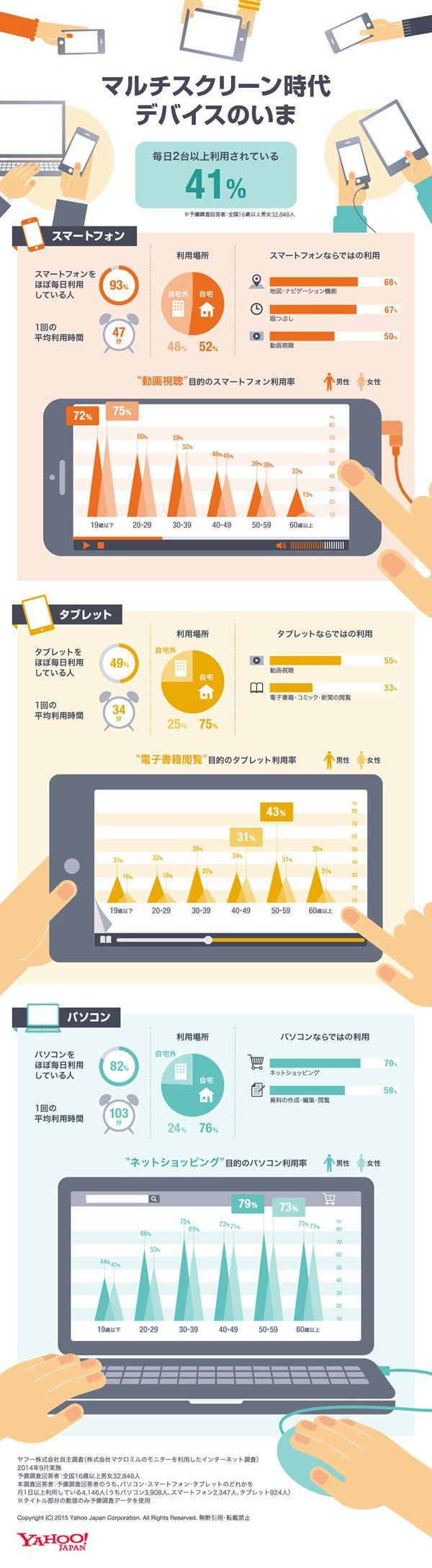 マルチスクリーンの環境下における、スマートフォン・タブレット・パソコンの利用実態を探った調査結果を、デバイス毎にまとめたインフォグラフィック...