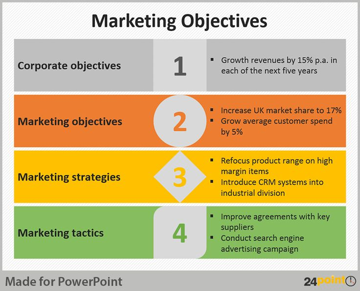 Best  Unit  Chapter  Setting Marketing Objectives Images