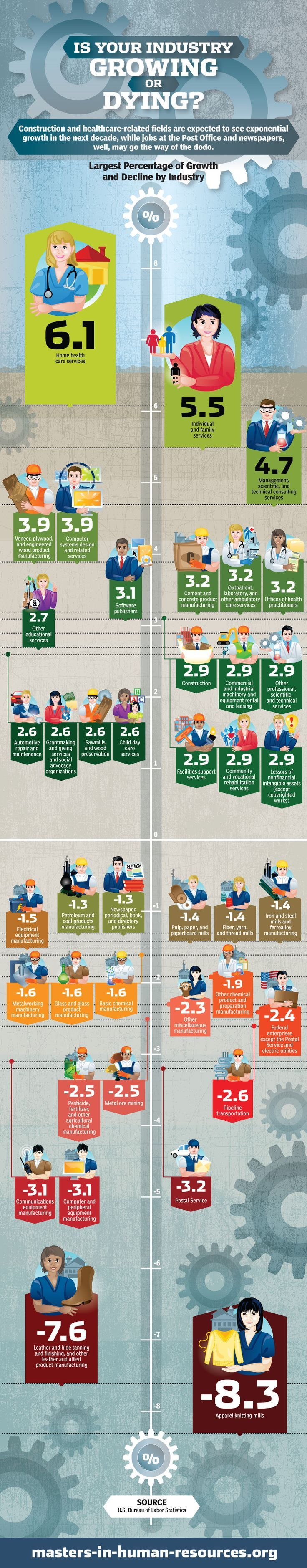 Is Your Industry Growing or Dying? Top 20 Fastest Growing Industries
