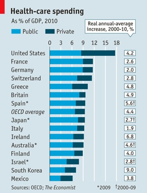 OECD average on Health-care spending is 9.5% of GDP, Mexico only at 6% #mHealth
