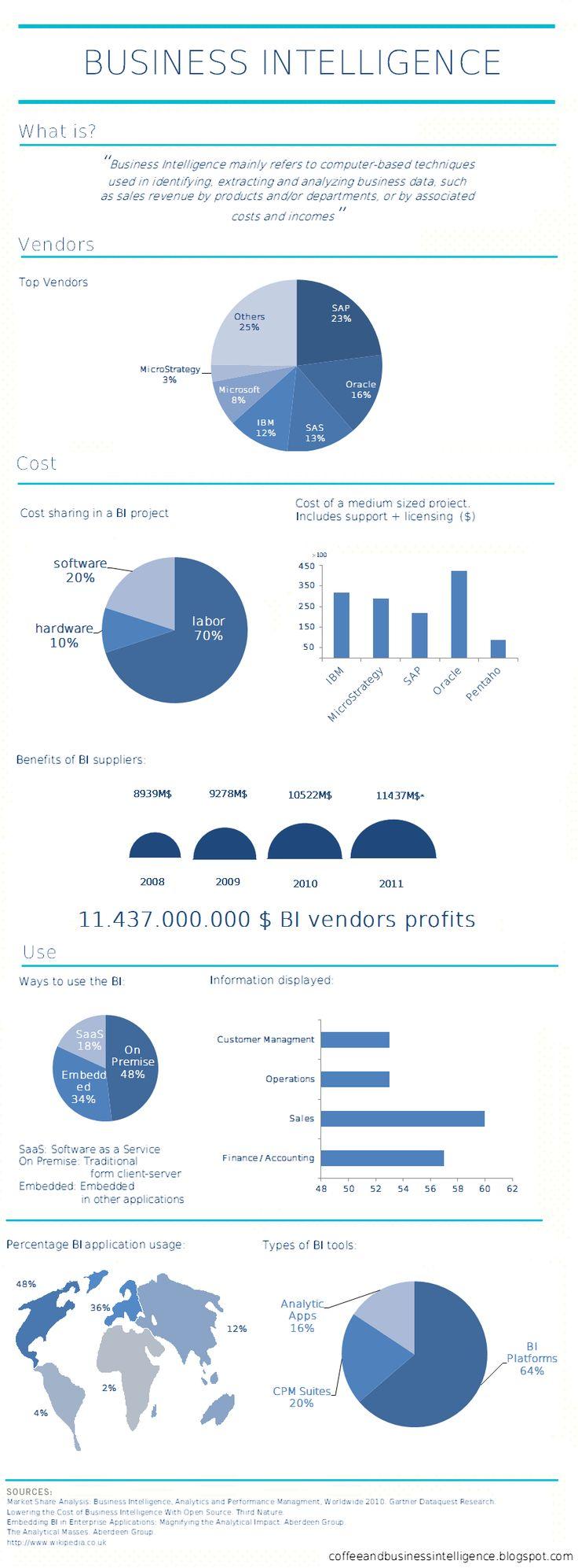 1119 best IT ~ Business Intelligence & Big Data images on Pinterest ...