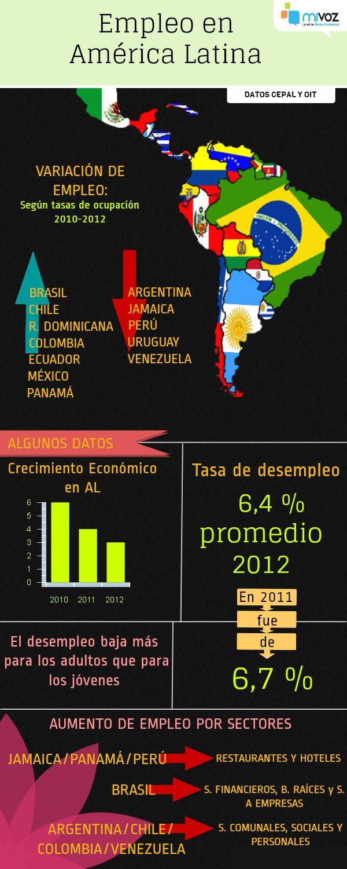 Empleo en América Latina #infografia #Empleo