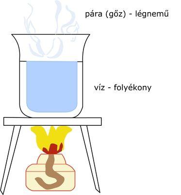 A párolgó víz magyarázó rajza