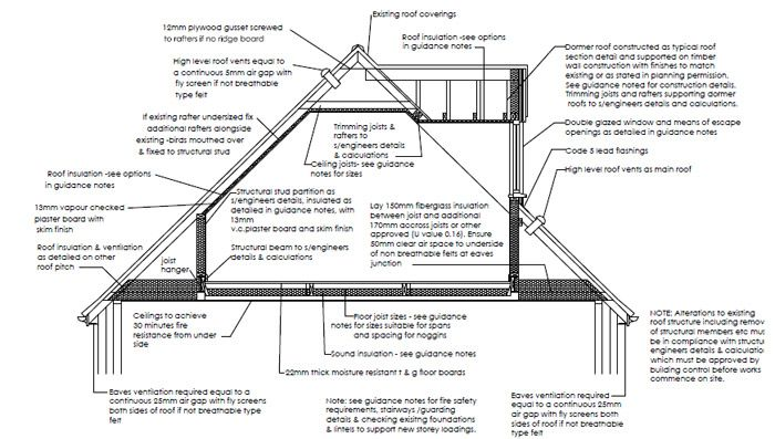 Typical section through a loft conversion with dormer pitched roof